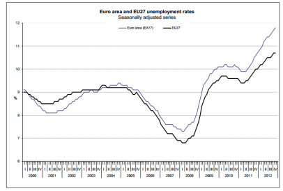 Eurozone unemployment rate