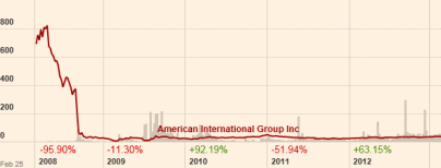 AIG collapse